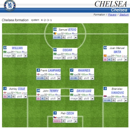 chelsea formation 2013 2014