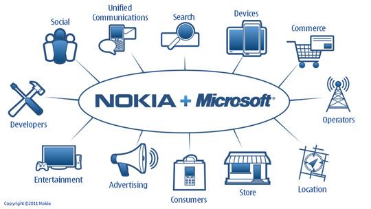 سود مایکروسافت از نوکیا چیست؟